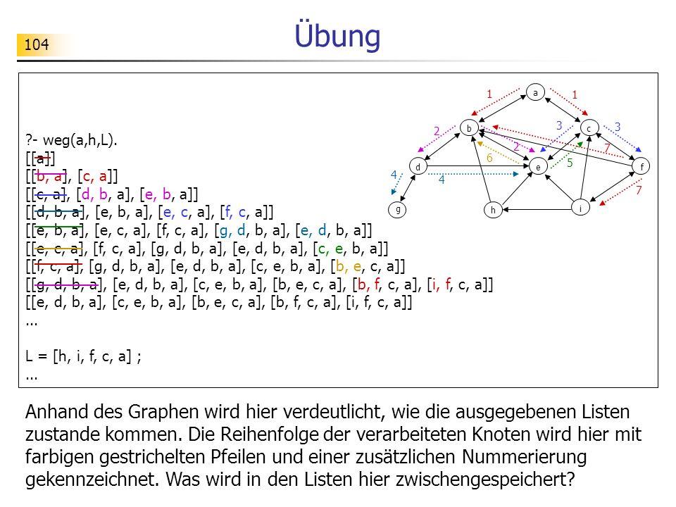 Übung - weg(a,h,L). [[a]] [[b, a], [c, a]] [[c, a], [d, b, a], [e, b, a]] [[d, b, a], [e, b, a], [e, c, a], [f, c, a]]
